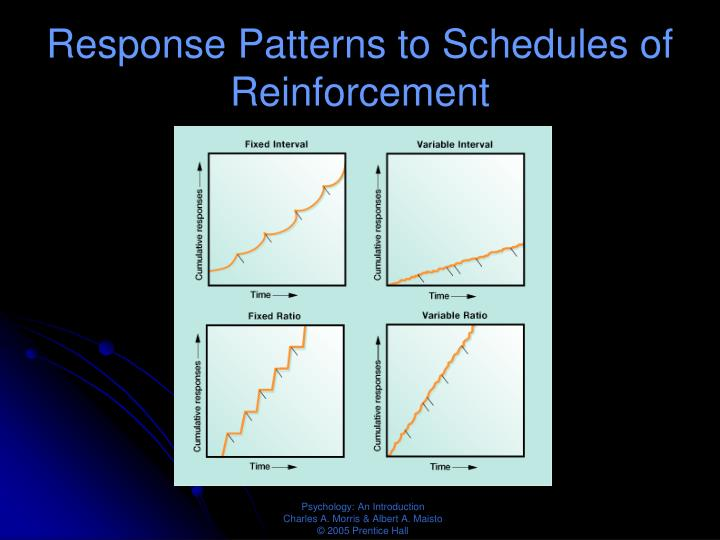 Response Patterns to Schedules of Reinforcement