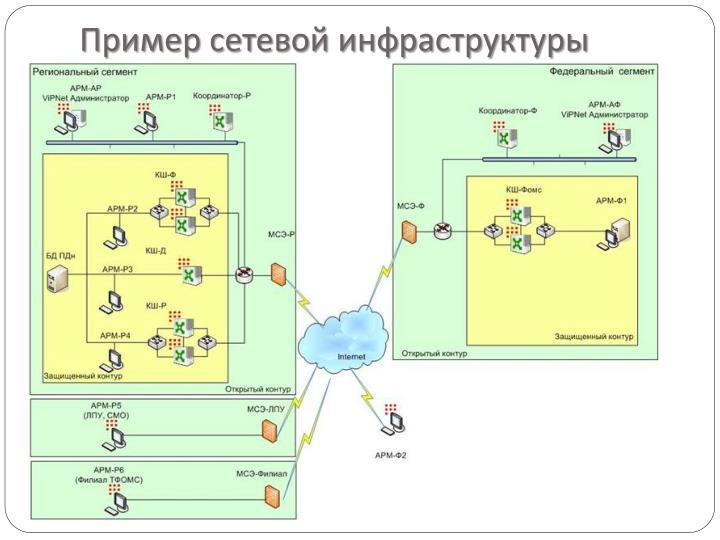 Пример сетевой инфраструктуры