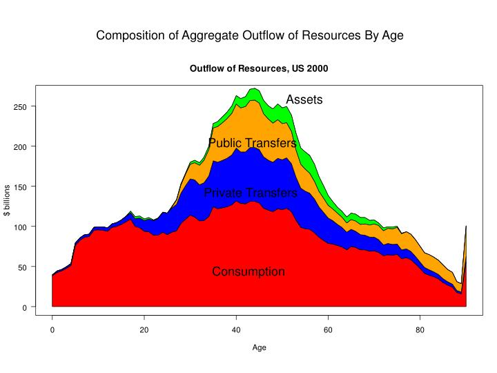 Composition of Aggregate Outflow of Resources By Age
