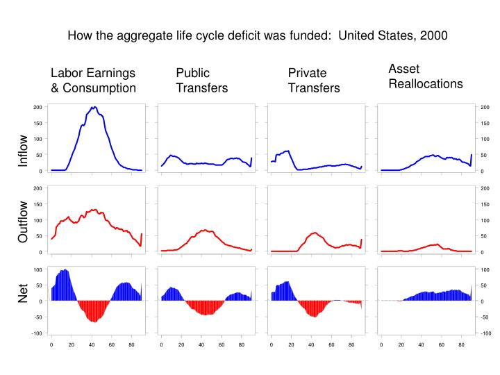How the aggregate life cycle deficit was funded:  United States, 2000
