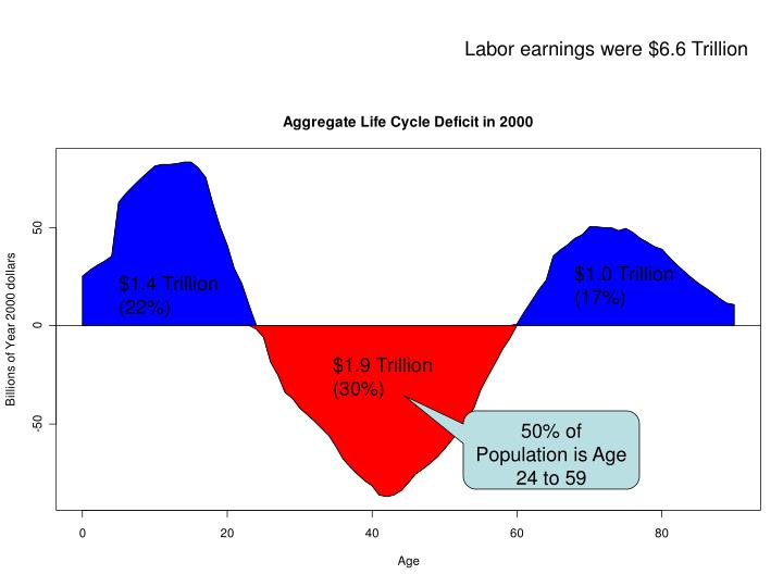 Labor earnings were $6.6 Trillion