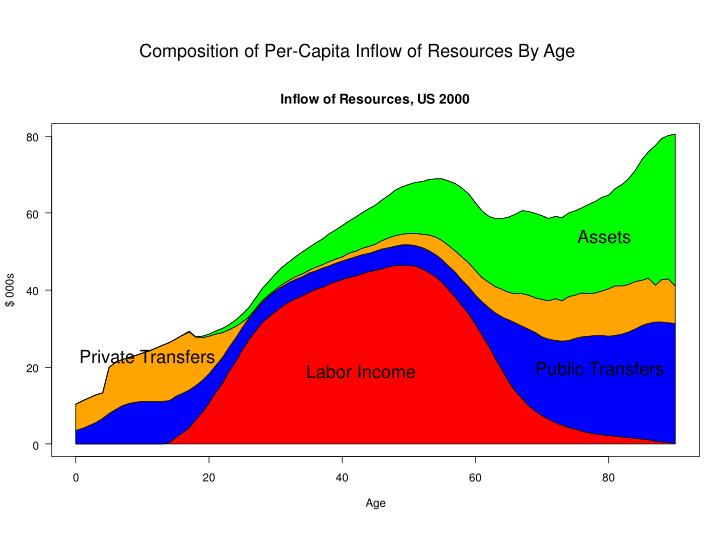 Composition of Per-Capita Inflow of Resources By Age