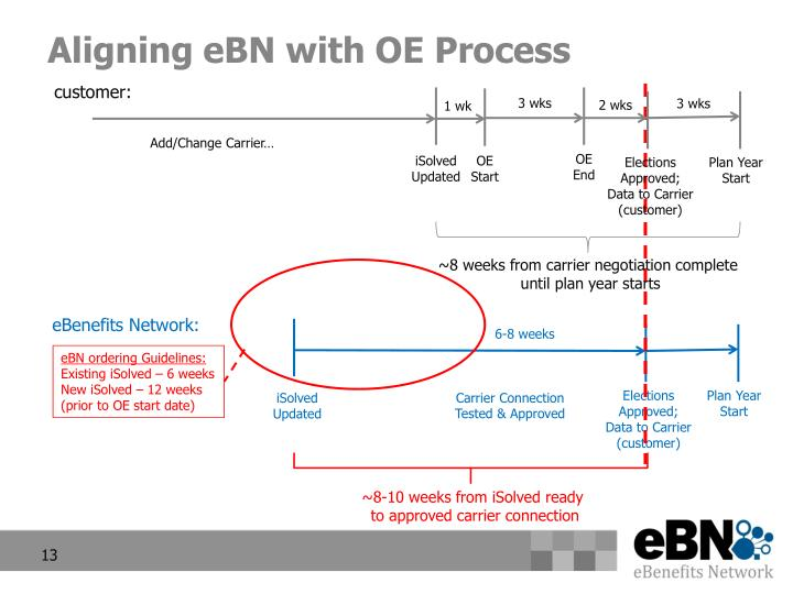 Aligning eBN with OE Process