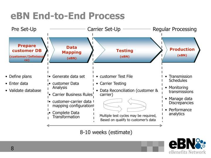 eBN End-to-End Process