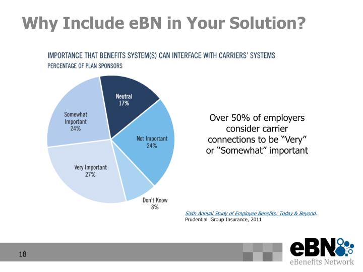 Why Include eBN in Your Solution?