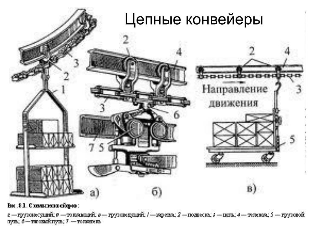 Винтовое натяжное устройство конвейера троицкий элеватор официальный сайт