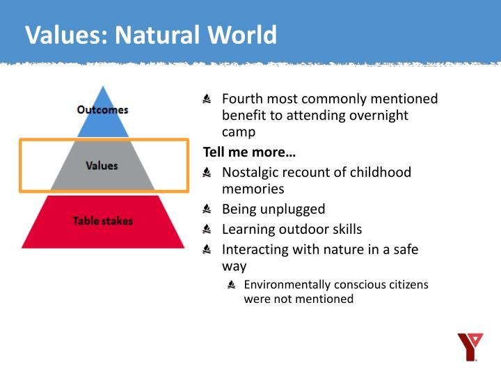 Values: Natural World