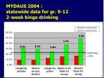 mydaus 2004 statewide data for gr 9 12 2 week binge drinking1