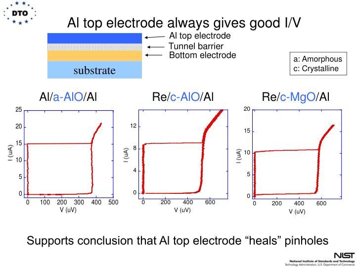 Al top electrode always gives good I/V
