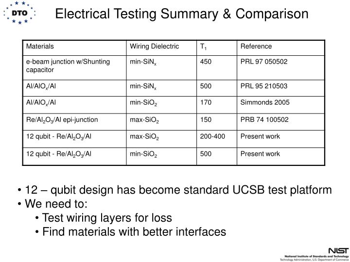 Electrical Testing Summary & Comparison
