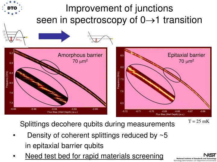Improvement of junctions seen in spectroscopy of 0 1 transition