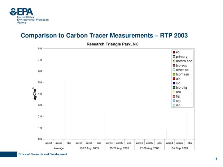Comparison to Carbon Tracer Measurements – RTP 2003