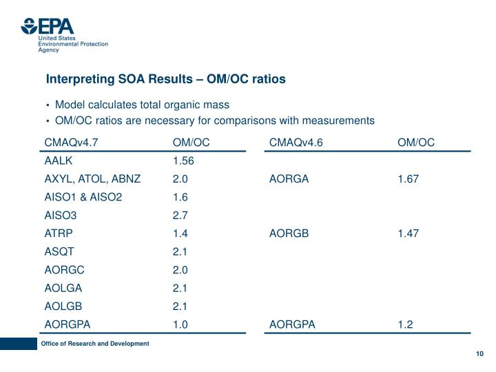 Interpreting SOA Results – OM/OC ratios