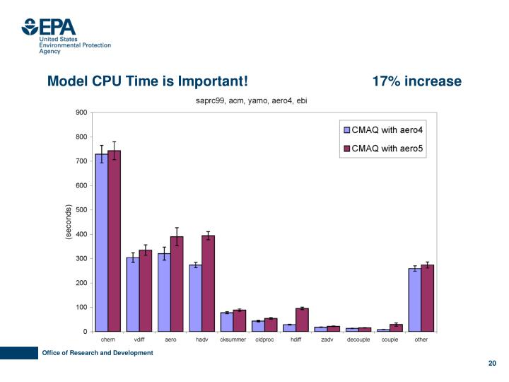 Model CPU Time is Important!                                17% increase