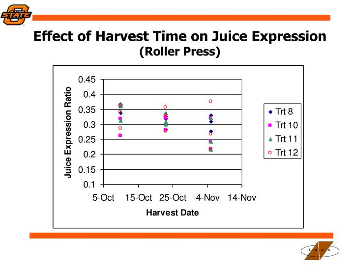 Effect of Harvest Time on Juice Expression
