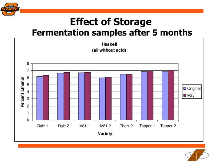 Effect of Storage