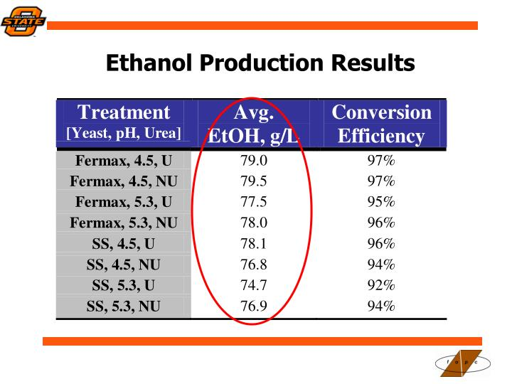Ethanol Production Results