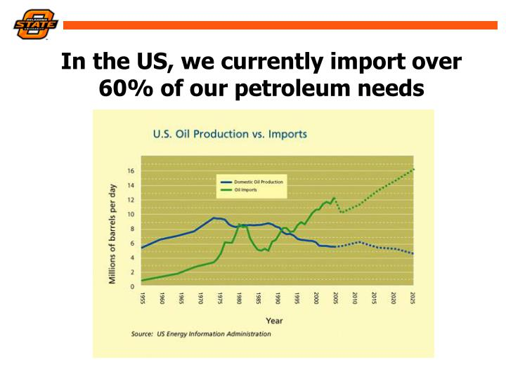 In the us we currently import over 60 of our petroleum needs