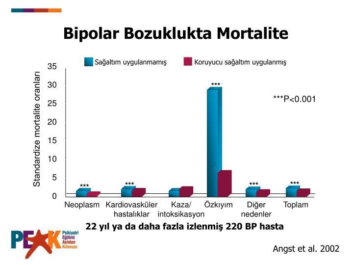 Bipolar Bozuklukta Mortalite