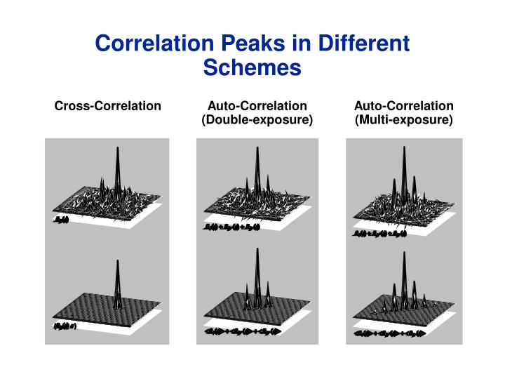 Correlation Peaks in Different Schemes