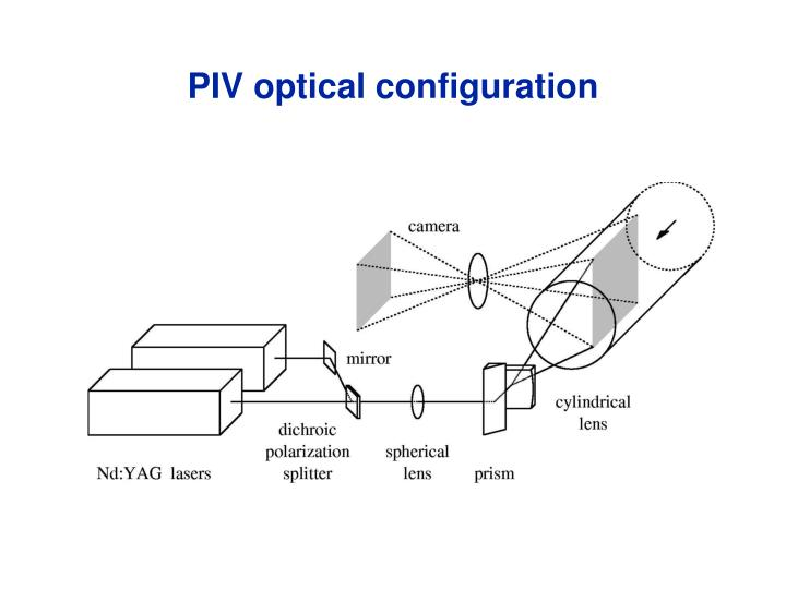 PIV optical configuration