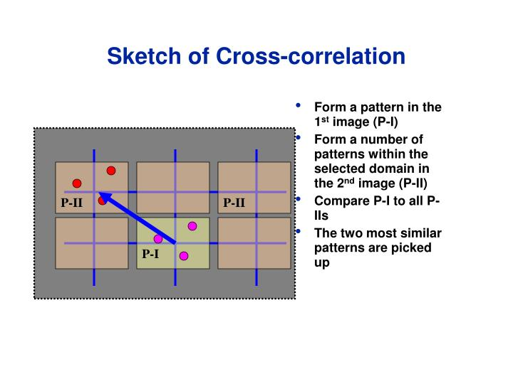 Sketch of Cross-correlation