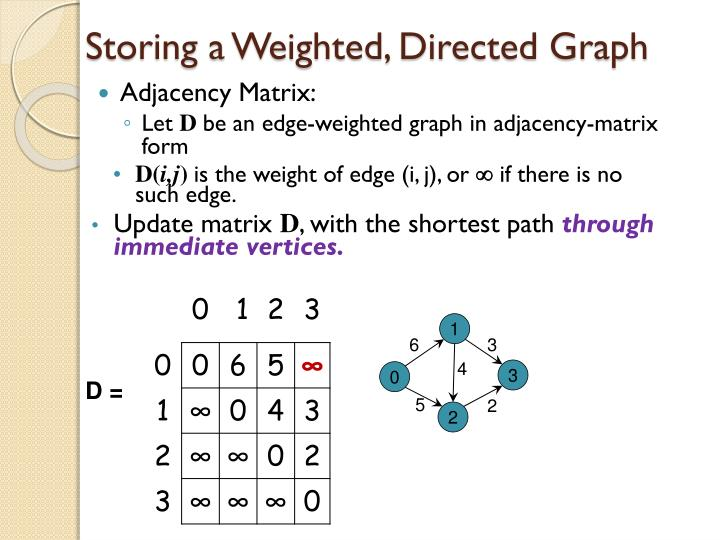 Storing a weighted directed graph