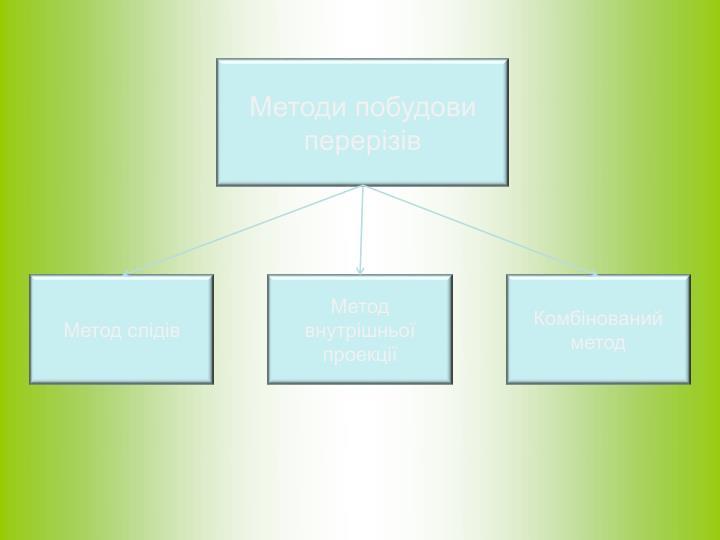 Методи побудови перерізів