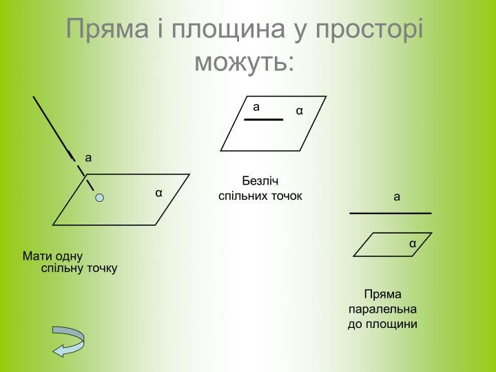 Пряма і площина у просторі можуть: