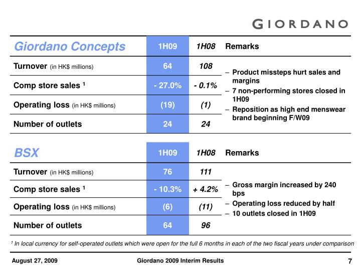 giordano international limited analysis Free case study solution & analysis | caseforestcom 1 discuss and evaluate giordano's product, business, and corporate strategies.