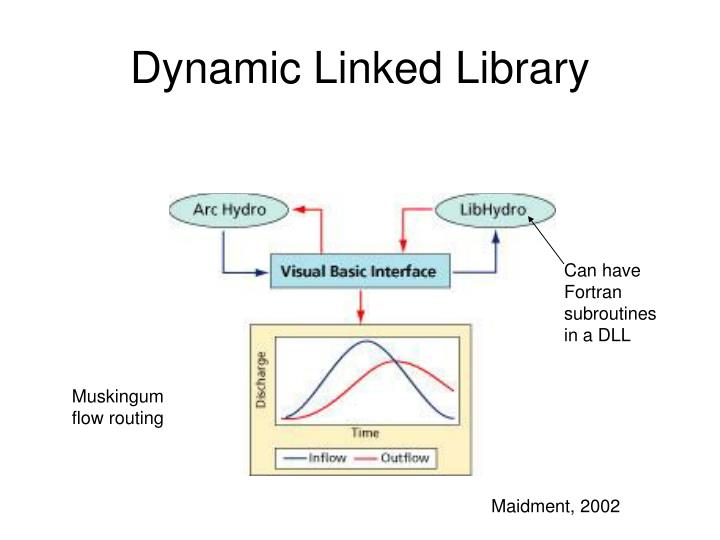 Dynamic Linked Library