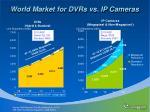 world market for dvrs vs ip cameras