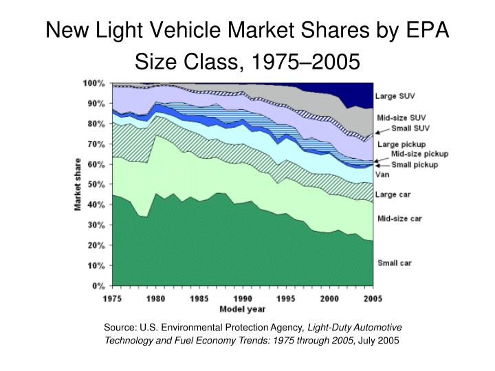 New Light Vehicle Market Shares by EPA Size Class, 1975–2005