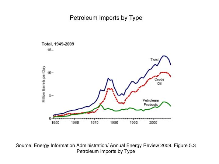 Source: Energy Information Administration/ Annual Energy Review 2009. Figure 5.3 Petroleum Imports by Type
