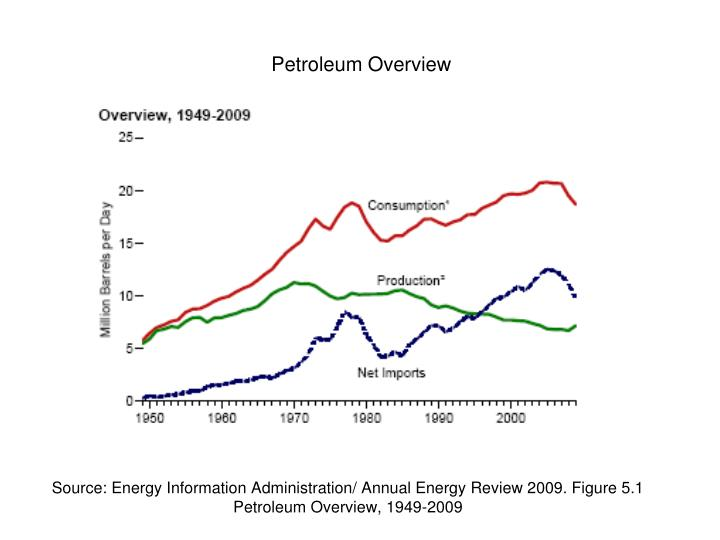 Source: Energy Information Administration/ Annual Energy Review 2009. Figure 5.1 Petroleum Overview, 1949-2009