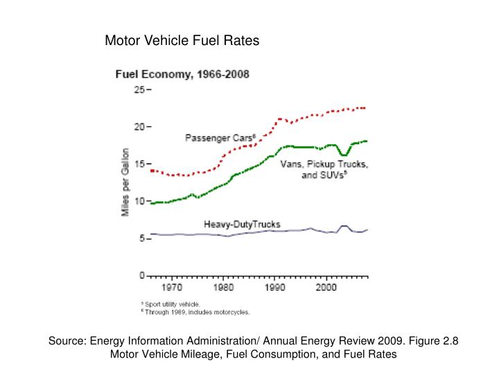 Source: Energy Information Administration/ Annual Energy Review 2009. Figure 2.8 Motor Vehicle Mileage, Fuel Consumption, and Fuel Rates