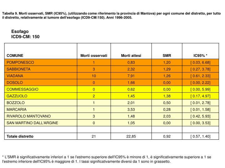 Tabella 9. Morti osservati, SMR (IC95%), (utilizzando come riferimento la provincia di Mantova) per ogni comune del distretto, per tutto il distretto, relativamente al tumore dell'esofago (ICD9-CM:150). Anni 1996-2005.