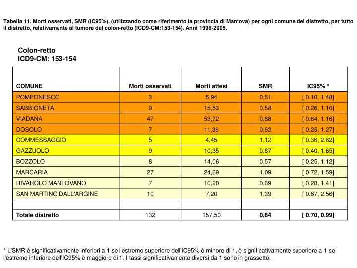 Tabella 11. Morti osservati, SMR (IC95%), (utilizzando come riferimento la provincia di Mantova) per ogni comune del distretto, per tutto il distretto, relativamente al tumore del colon-retto (ICD9-CM:153-154). Anni 1996-2005.