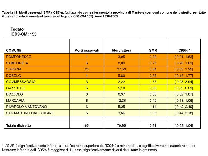 Tabella 12. Morti osservati, SMR (IC95%), (utilizzando come riferimento la provincia di Mantova) per ogni comune del distretto, per tutto il distretto, relativamente al tumore del fegato (ICD9-CM:155). Anni 1996-2005.