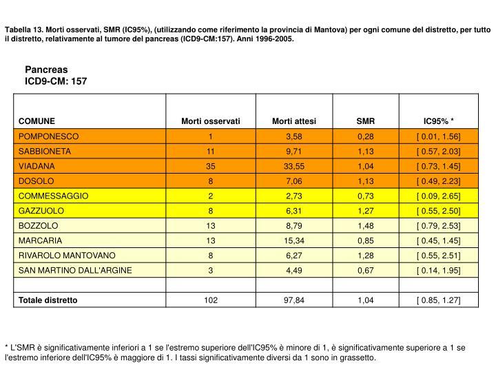 Tabella 13. Morti osservati, SMR (IC95%), (utilizzando come riferimento la provincia di Mantova) per ogni comune del distretto, per tutto il distretto, relativamente al tumore del pancreas (ICD9-CM:157). Anni 1996-2005.