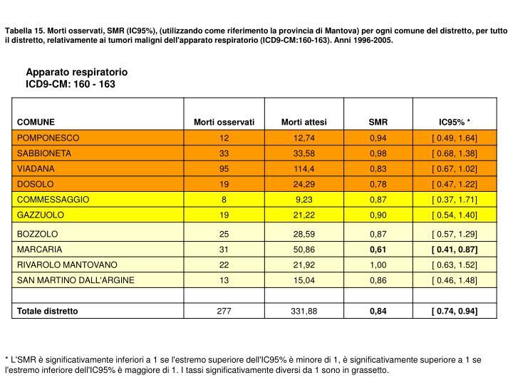 Tabella 15. Morti osservati, SMR (IC95%), (utilizzando come riferimento la provincia di Mantova) per ogni comune del distretto, per tutto il distretto, relativamente ai tumori maligni dell'apparato respiratorio (ICD9-CM:160-163). Anni 1996-2005.