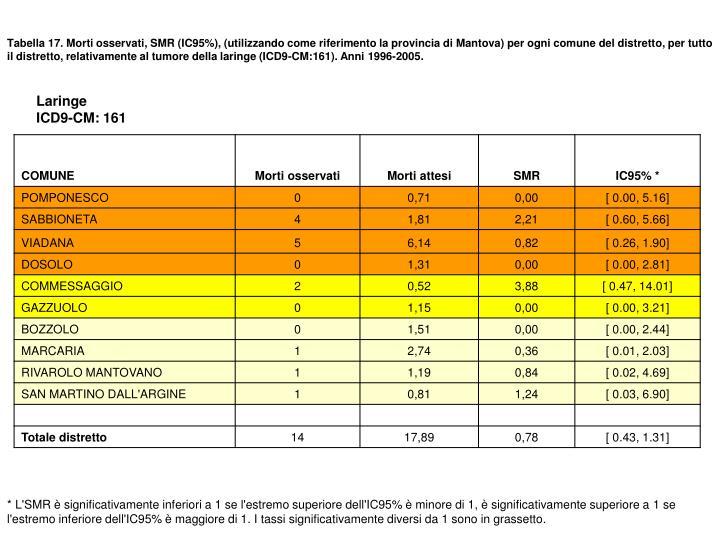 Tabella 17. Morti osservati, SMR (IC95%), (utilizzando come riferimento la provincia di Mantova) per ogni comune del distretto, per tutto il distretto, relativamente al tumore della laringe (ICD9-CM:161). Anni 1996-2005.