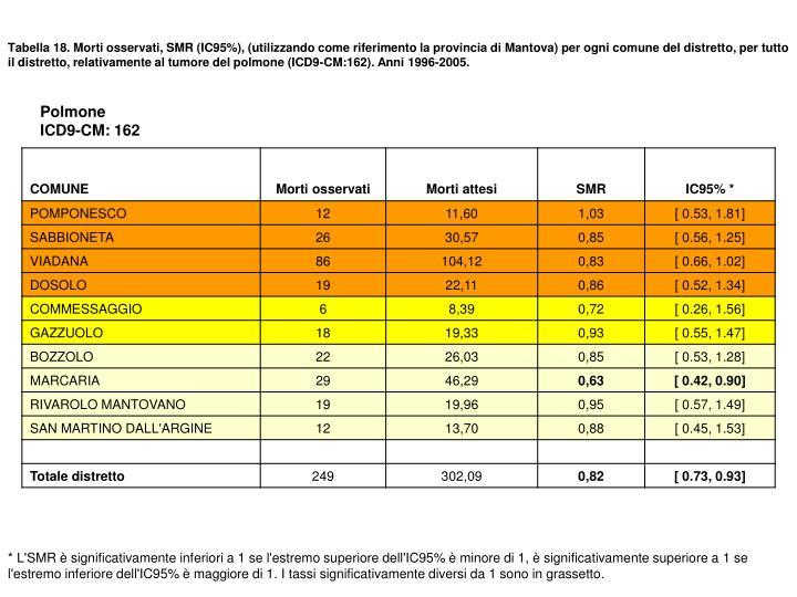Tabella 18. Morti osservati, SMR (IC95%), (utilizzando come riferimento la provincia di Mantova) per ogni comune del distretto, per tutto il distretto, relativamente al tumore del polmone (ICD9-CM:162). Anni 1996-2005.