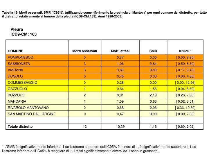 Tabella 19. Morti osservati, SMR (IC95%), (utilizzando come riferimento la provincia di Mantova) per ogni comune del distretto, per tutto il distretto, relativamente al tumore della pleura (ICD9-CM:163). Anni 1996-2005.