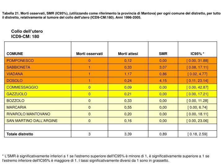 Tabella 21. Morti osservati, SMR (IC95%), (utilizzando come riferimento la provincia di Mantova) per ogni comune del distretto, per tutto il distretto, relativamente al tumore del collo dell'utero (ICD9-CM:180). Anni 1996-2005.