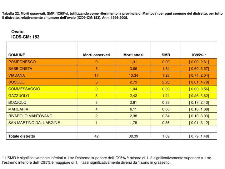 Tabella 22. Morti osservati, SMR (IC95%), (utilizzando come riferimento la provincia di Mantova) per ogni comune del distretto, per tutto il distretto, relativamente al tumore dell'ovaio (ICD9-CM:183). Anni 1996-2005.