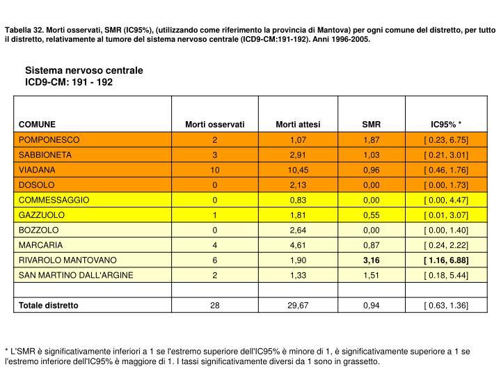 Tabella 32. Morti osservati, SMR (IC95%), (utilizzando come riferimento la provincia di Mantova) per ogni comune del distretto, per tutto il distretto, relativamente al tumore del sistema nervoso centrale (ICD9-CM:191-192). Anni 1996-2005.