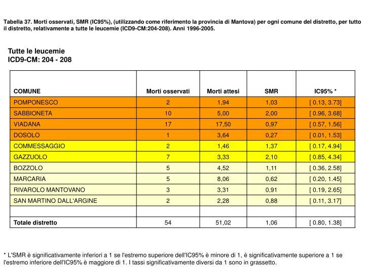 Tabella 37. Morti osservati, SMR (IC95%), (utilizzando come riferimento la provincia di Mantova) per ogni comune del distretto, per tutto il distretto, relativamente a tutte le leucemie (ICD9-CM:204-208). Anni 1996-2005.