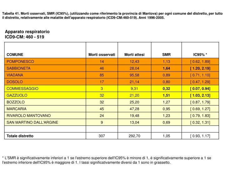 Tabella 41. Morti osservati, SMR (IC95%), (utilizzando come riferimento la provincia di Mantova) per ogni comune del distretto, per tutto  il distretto, relativamente alle malattie dell'apparato respiratorio (ICD9-CM:460-519). Anni 1996-2005.