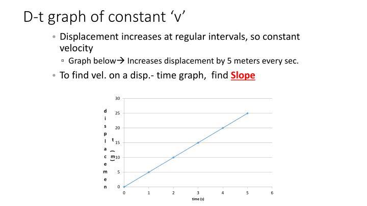 D-t graph of constant 'v'